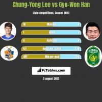 Chung-Yong Lee vs Gyo-Won Han h2h player stats