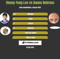 Chung-Yong Lee vs Hanno Behrens h2h player stats
