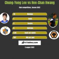 Chung-Yong Lee vs Hee-Chan Hwang h2h player stats