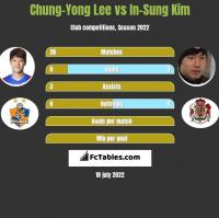 Chung-Yong Lee vs In-Sung Kim h2h player stats