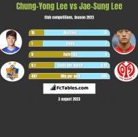 Chung-Yong Lee vs Jae-Sung Lee h2h player stats