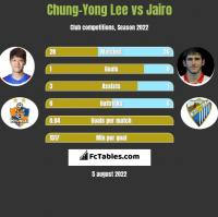 Chung-Yong Lee vs Jairo h2h player stats