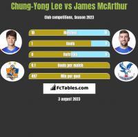 Chung-Yong Lee vs James McArthur h2h player stats