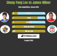 Chung-Yong Lee vs James Milner h2h player stats