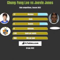 Chung-Yong Lee vs Joevin Jones h2h player stats