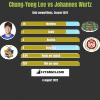 Chung-Yong Lee vs Johannes Wurtz h2h player stats