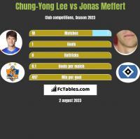 Chung-Yong Lee vs Jonas Meffert h2h player stats