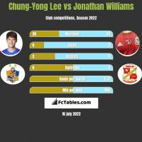 Chung-Yong Lee vs Jonathan Williams h2h player stats