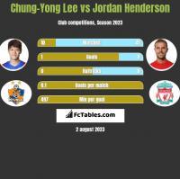 Chung-Yong Lee vs Jordan Henderson h2h player stats
