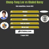 Chung-Yong Lee vs Khaled Narey h2h player stats