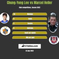 Chung-Yong Lee vs Marcel Heller h2h player stats