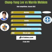 Chung-Yong Lee vs Marvin Mehlem h2h player stats