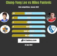 Chung-Yong Lee vs Milos Pantovic h2h player stats