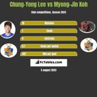 Chung-Yong Lee vs Myong-Jin Koh h2h player stats
