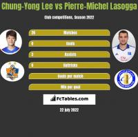 Chung-Yong Lee vs Pierre-Michel Lasogga h2h player stats