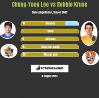 Chung-Yong Lee vs Robbie Kruse h2h player stats