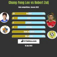 Chung-Yong Lee vs Robert Zulj h2h player stats