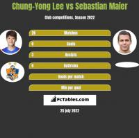 Chung-Yong Lee vs Sebastian Maier h2h player stats