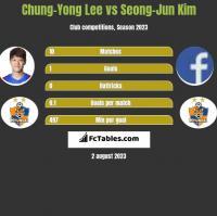 Chung-Yong Lee vs Seong-Jun Kim h2h player stats