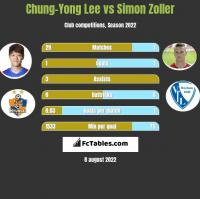 Chung-Yong Lee vs Simon Zoller h2h player stats