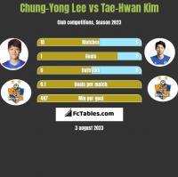 Chung-Yong Lee vs Tae-Hwan Kim h2h player stats