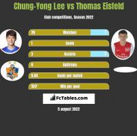 Chung-Yong Lee vs Thomas Eisfeld h2h player stats