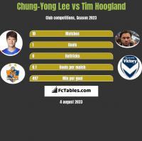 Chung-Yong Lee vs Tim Hoogland h2h player stats