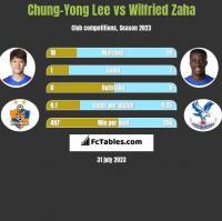 Chung-Yong Lee vs Wilfried Zaha h2h player stats