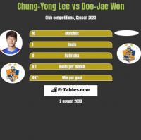 Chung-Yong Lee vs Doo-Jae Won h2h player stats