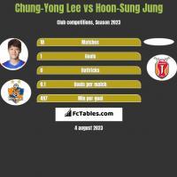 Chung-Yong Lee vs Hoon-Sung Jung h2h player stats