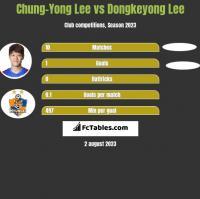Chung-Yong Lee vs Dongkeyong Lee h2h player stats