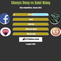 Chunyu Dong vs Dalei Wang h2h player stats