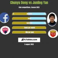 Chunyu Dong vs Junling Yan h2h player stats
