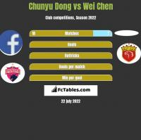 Chunyu Dong vs Wei Chen h2h player stats