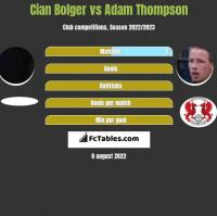 Cian Bolger vs Adam Thompson h2h player stats