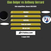Cian Bolger vs Anthony Gerrard h2h player stats