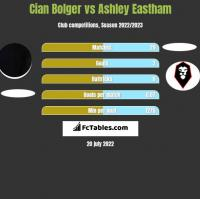 Cian Bolger vs Ashley Eastham h2h player stats