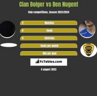 Cian Bolger vs Ben Nugent h2h player stats