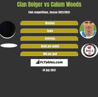 Cian Bolger vs Calum Woods h2h player stats