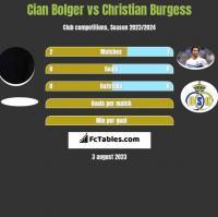 Cian Bolger vs Christian Burgess h2h player stats