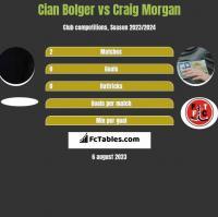 Cian Bolger vs Craig Morgan h2h player stats