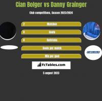 Cian Bolger vs Danny Grainger h2h player stats