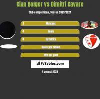 Cian Bolger vs Dimitri Cavare h2h player stats