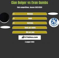 Cian Bolger vs Evan Gumbs h2h player stats