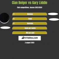 Cian Bolger vs Gary Liddle h2h player stats