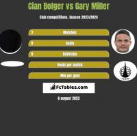 Cian Bolger vs Gary Miller h2h player stats
