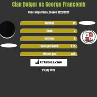 Cian Bolger vs George Francomb h2h player stats
