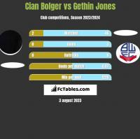 Cian Bolger vs Gethin Jones h2h player stats