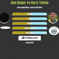 Cian Bolger vs Harry Toffolo h2h player stats