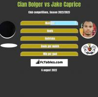 Cian Bolger vs Jake Caprice h2h player stats
